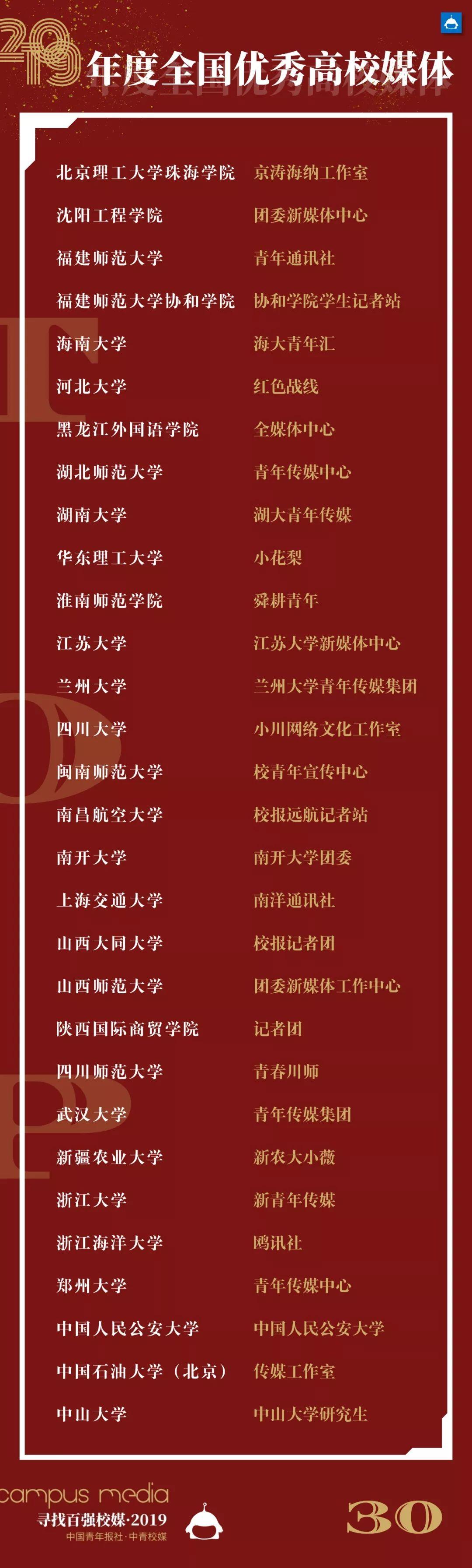 2019年度全国百强校媒,来了!