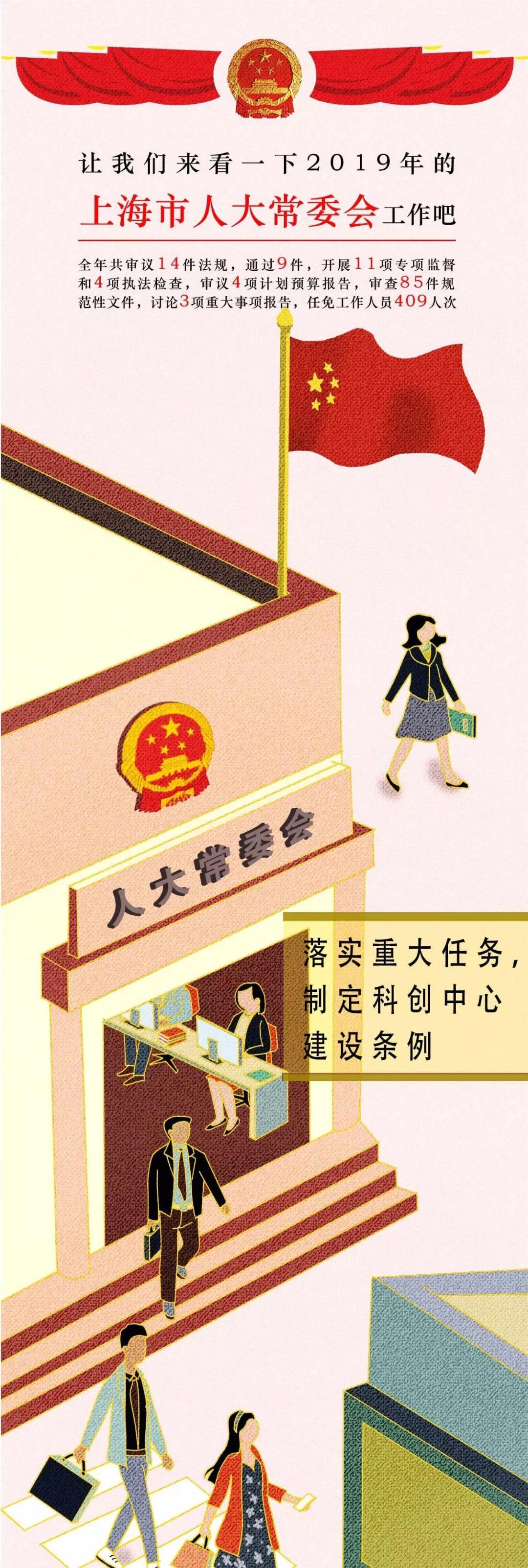 一图速览!上海市人大常委会工作报告要点来啦