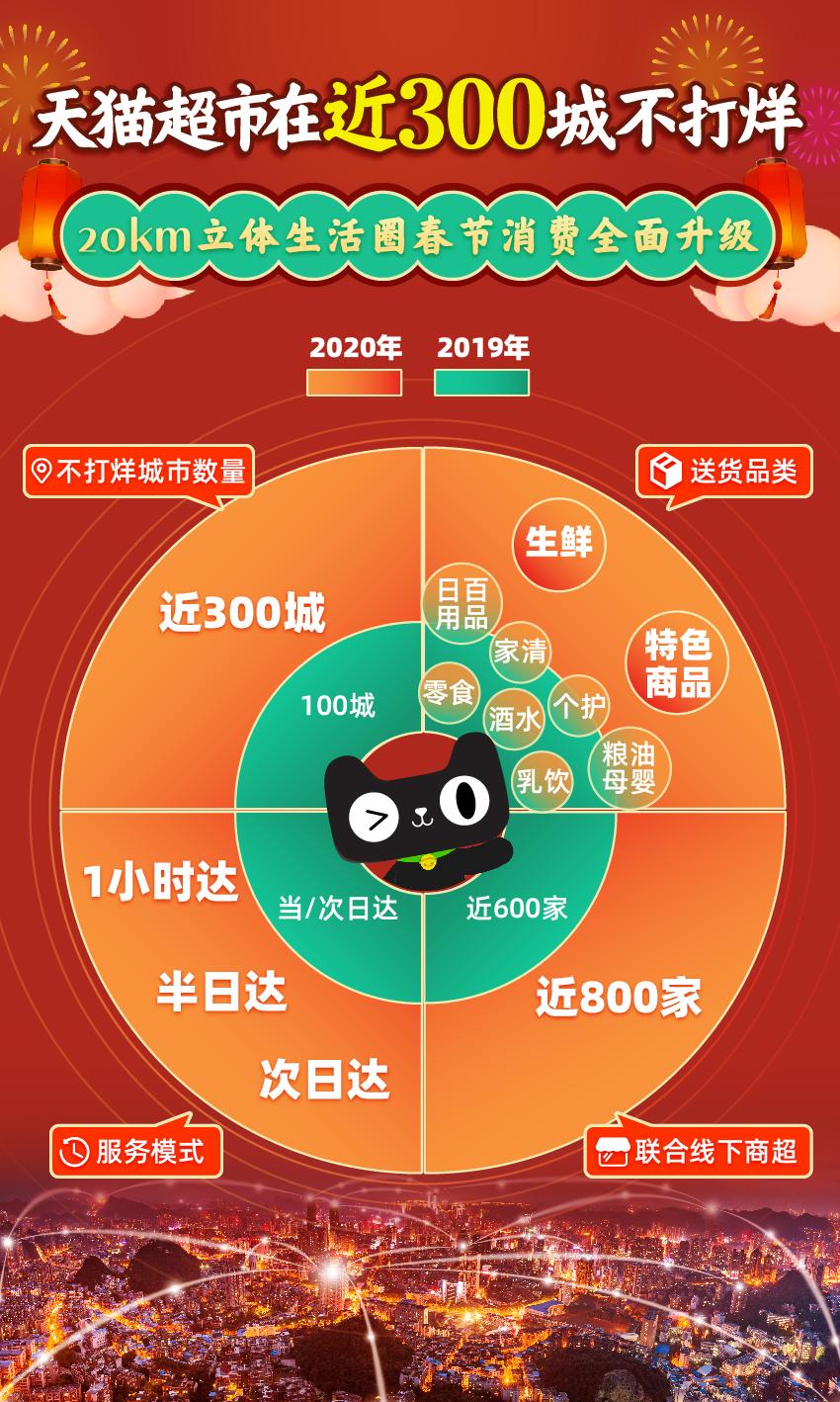 """""""20公里立体生活圈""""落地加速 天猫超市在近300城开启春节不打烊"""