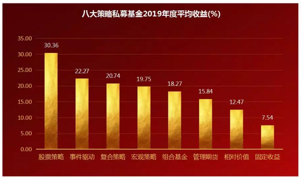 2019年股票收益排行_股票型基金排名 2019股票型基金排名 01月11日股票型