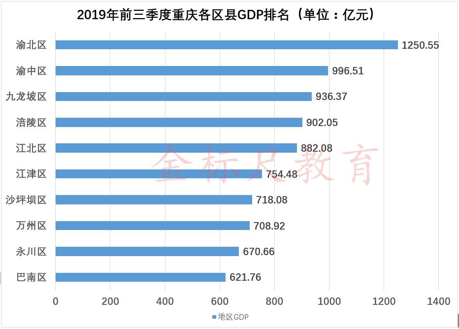 2019年北海前3季度的gdp是多少_14省公布前三季度GDP 四川突破3万亿大关