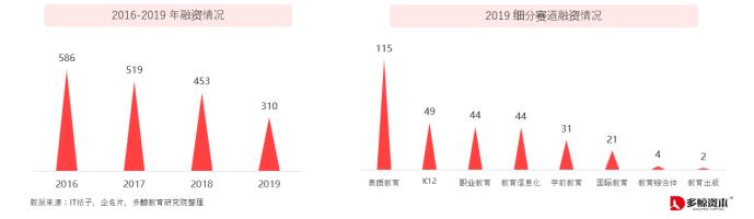 多鲸《2019年教育行业投融资女孩撞脸岳云鹏 报告》:三家教育公司市值破千亿