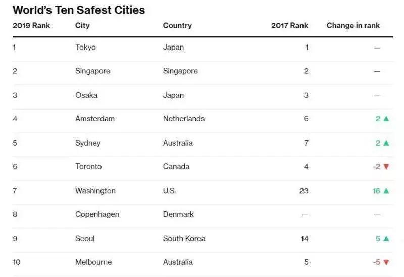 2019年全球杀毒排行榜_表情 2019全球最安全 最危险航空排行榜,手把手教