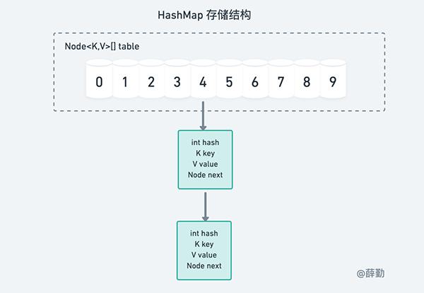 <b>细节决定成败 一文逐行解读HashMap源码</b>