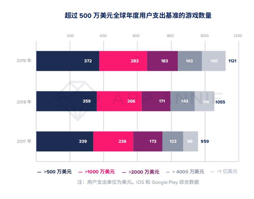 AppAnnie2020年移动市场报告:140款游戏年收入超1亿美元,重度游戏占总收入76%_榜上