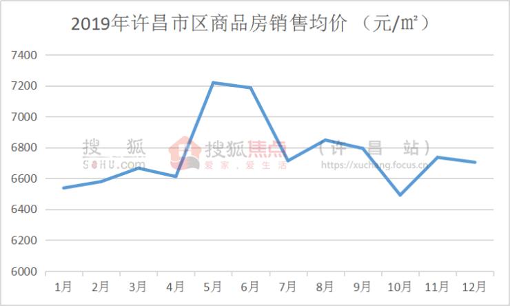 2019年许昌市房地产年终总结之房价篇