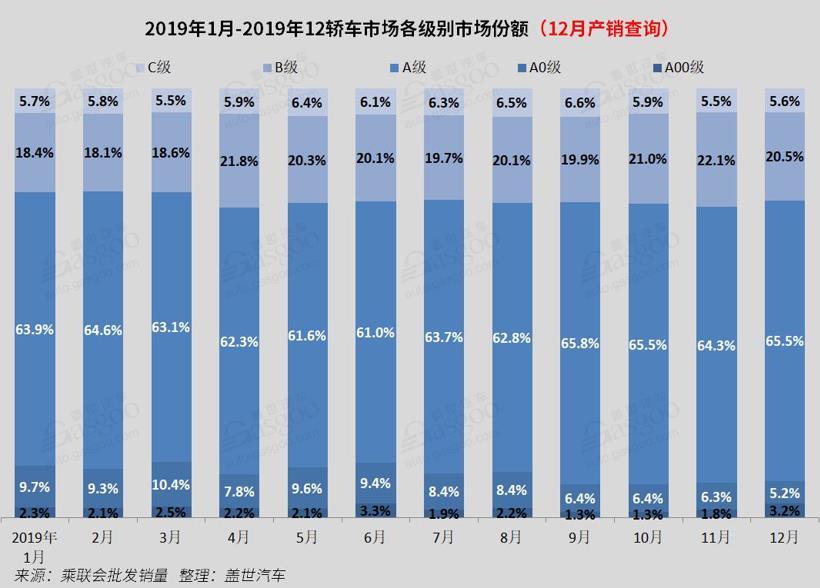 2019年国内轿车销量分析: 市场份额同比减少1% 北京奔驰领涨