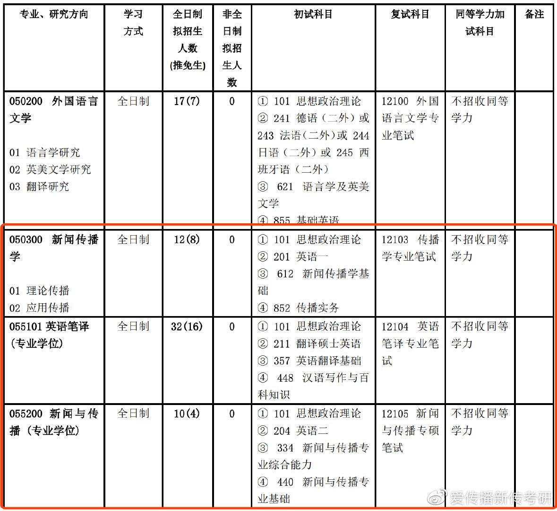 北京交通大学新传考情分析(2021)