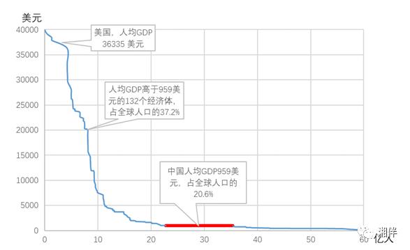 gdp的算法_最大公约数算法流程图