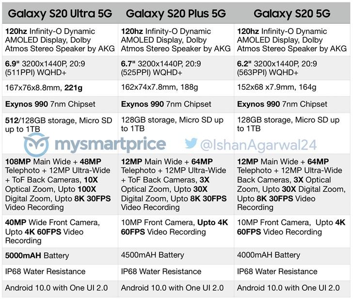 三星 Galaxy S20全系机型配置表曝光:120Hz刷新率屏幕成标配