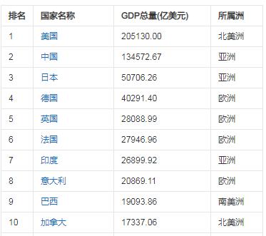 东盟经济总量在世界排名第几_世界经济总量排名