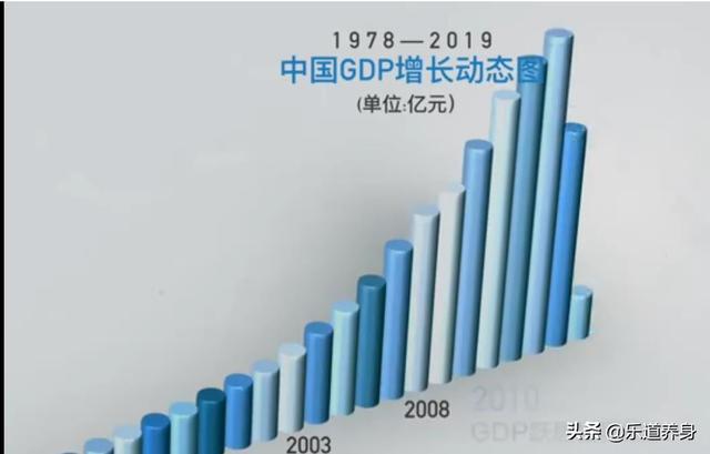 中国gdp图_图说中国经济-中国日报网