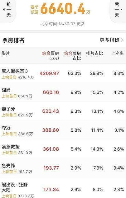 王宝强主演《唐人街探案3》一骑绝尘,预售票房已突破5千万元大关插图(1)