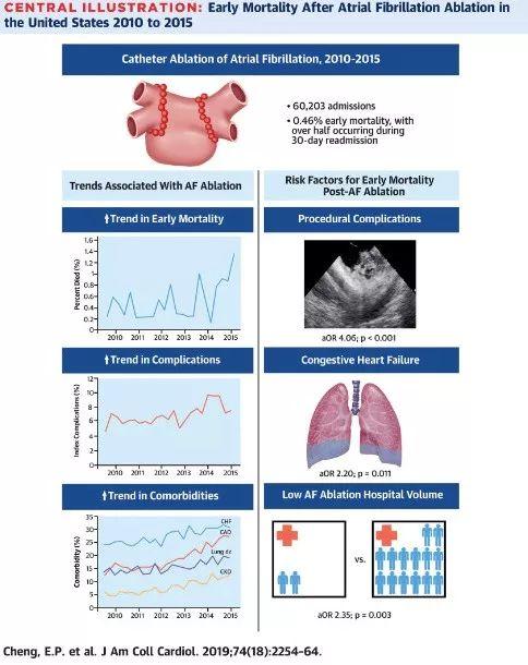 美国每200例房颤消融就死亡1人!JACC研究:合并心衰的患者死亡风险高: