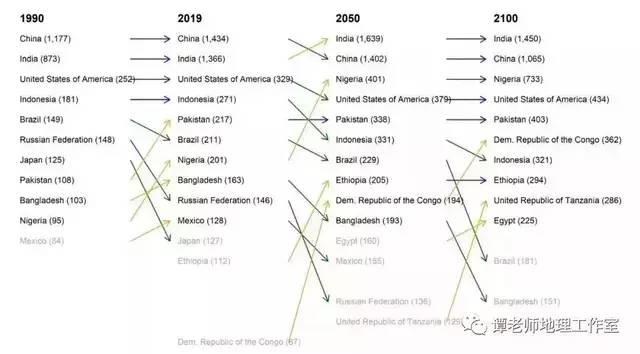 如果中国只有1亿人口人均gdp_中国人均gdp2020年