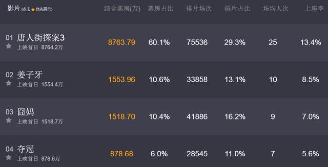 23小时破1亿,《唐探3》创华语电影预售最快破亿纪录!插图(2)