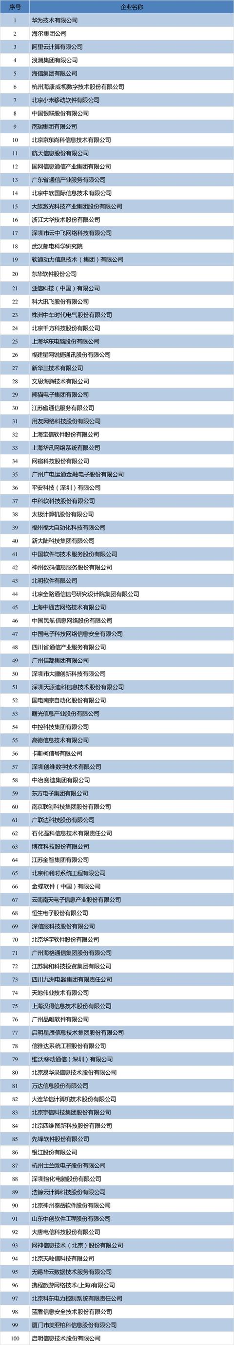 济南药业集团工信部软件百强:华为第一 阿里小