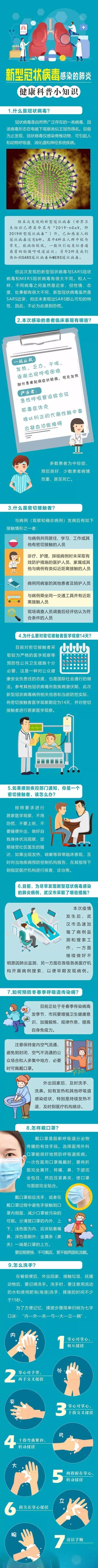 科普 丨 新型冠状病毒感染的肺炎有哪些症状?你想知道的全在这里!: