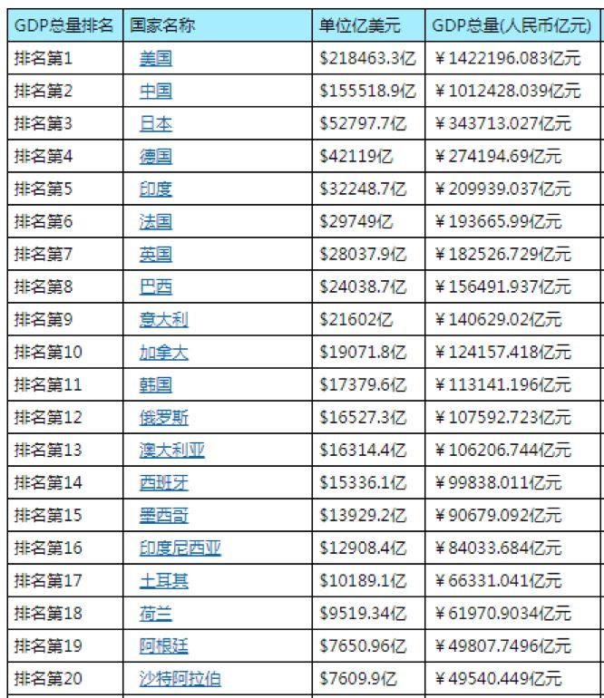 中国人均收入gdp_中国人均gdp地图