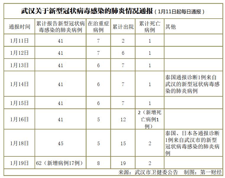 炏赤金武汉累计报告新型肺炎病例6