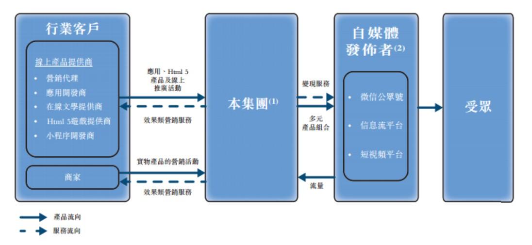 孤岛危机3配置新股消息 | 乐享互动向港交所递表 为中国最大效果
