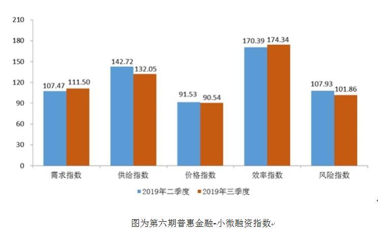 普惠金融指数显示小微企业融资需求上升