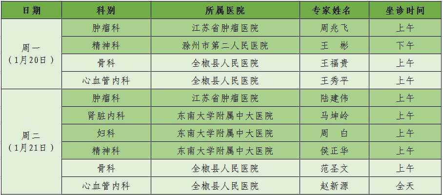 [【便民】全椒县人民医院1月20-1月23日专家坐诊名单新鲜出炉!]
