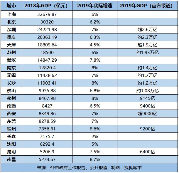 城市gdp贴吧_2019中国城市gdp排名