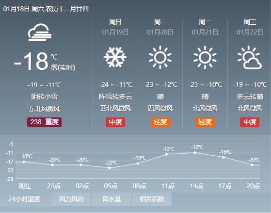 19日阵雪降霾|最低气温又降了