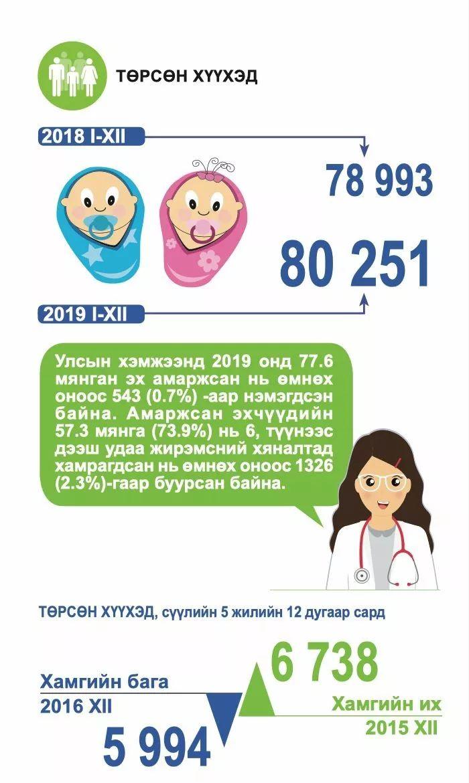外蒙古人口_蒙古历年人口年度增长率