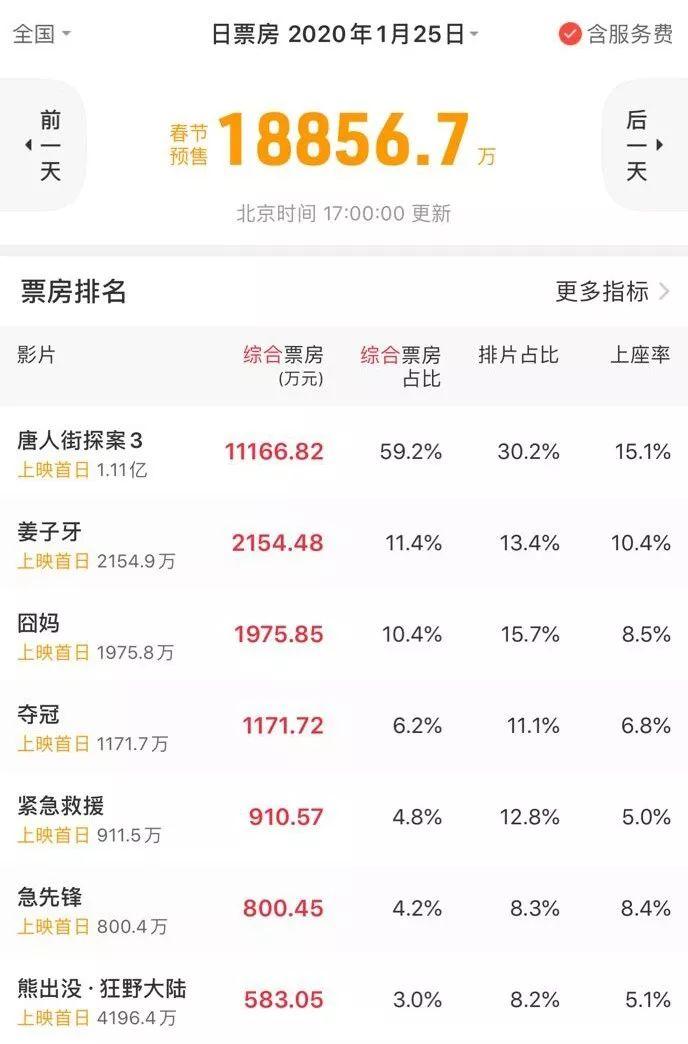 《唐人街探案3》预售破亿一骑绝尘,春节档冠军已无悬念?插图
