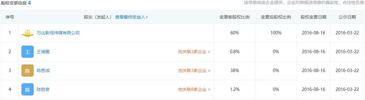 春节档幕后玩家:7部电影出品方超100家