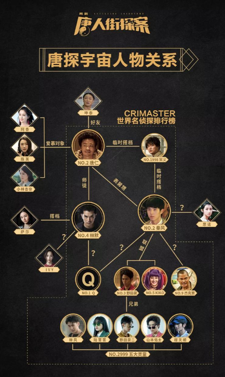 """春节档喜剧大IP对比,""""囧系列""""和""""唐探宇宙"""",你更看好谁?插图(5)"""
