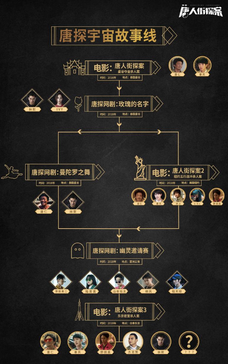 """春节档喜剧大IP对比,""""囧系列""""和""""唐探宇宙"""",你更看好谁?插图(4)"""