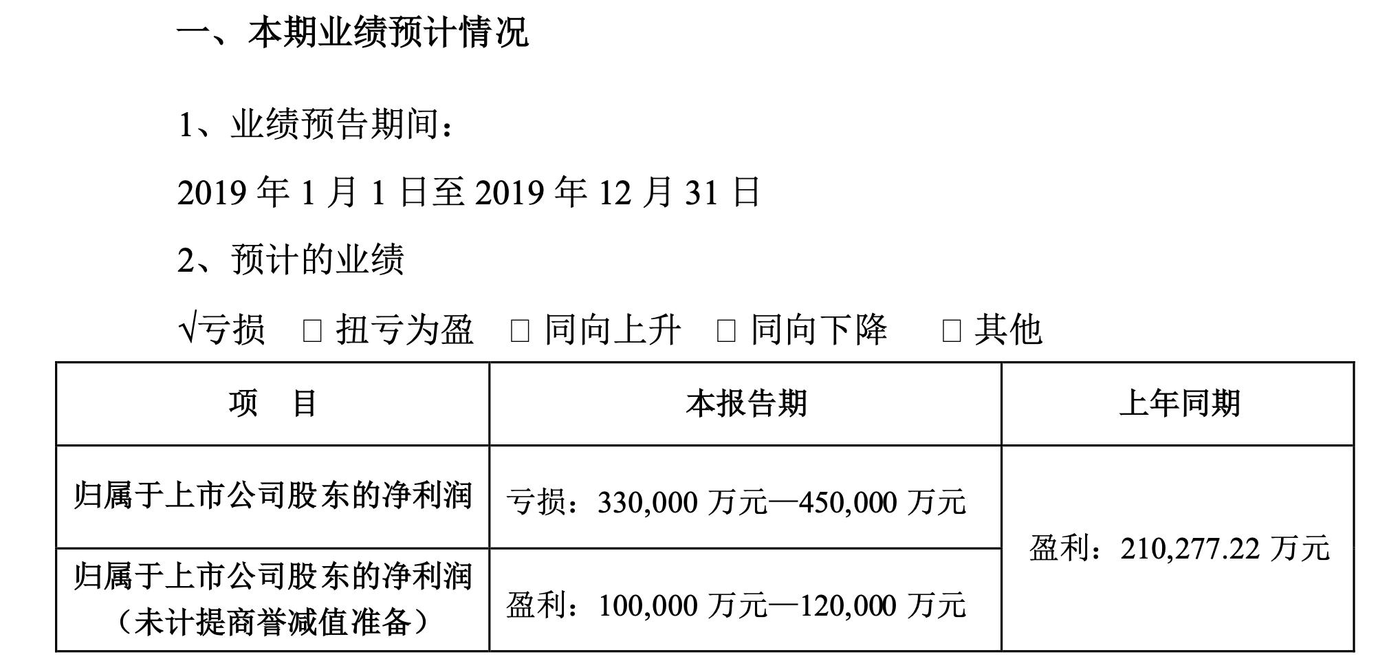 清水漪澜万达电影2019年预亏33亿至45亿,子公司万
