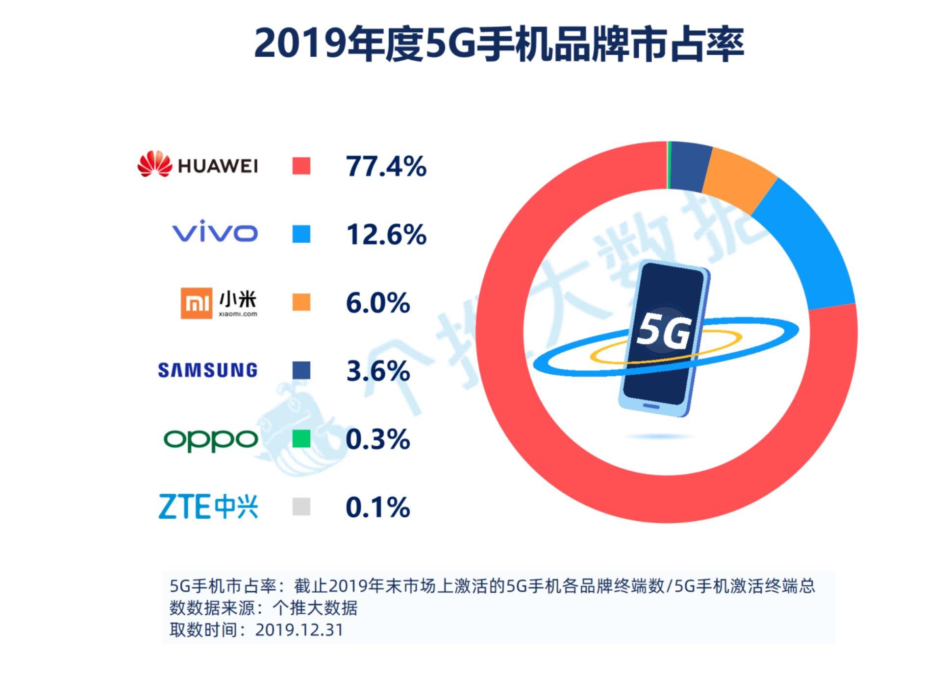 个推 Android 手机 2019 年度报告:激战下沉市场 抢滩 5G 风口