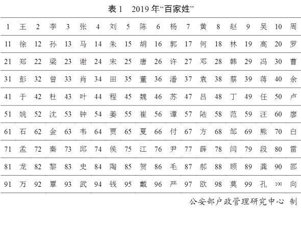 2019龙年女孩起名排行_今年女孩子取什么名字好2019