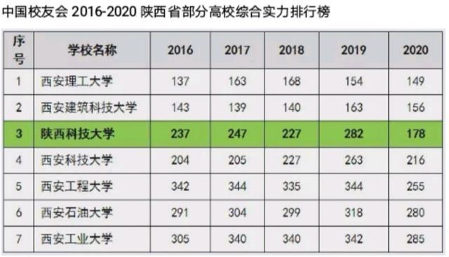 陕西科技大学排名_陕西科技大学