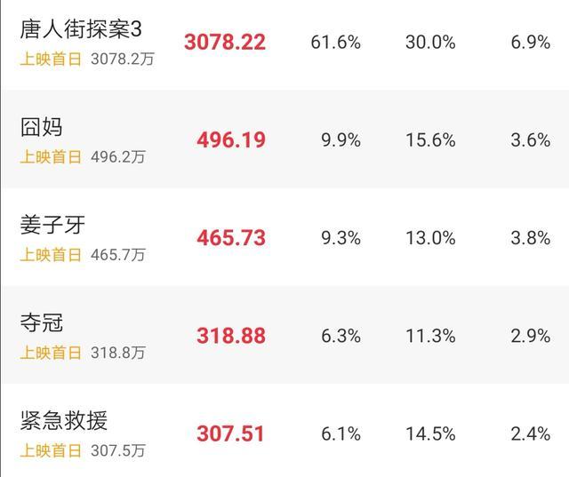 春节档预售票房,《中国女排》改名后排第四,《囧妈》第二插图(3)