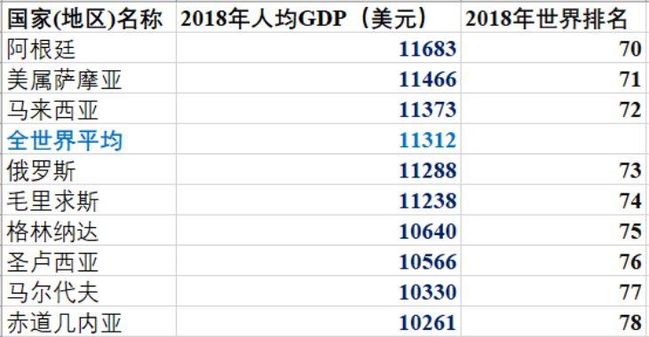 人均gdp七万_人均gdp世界排名
