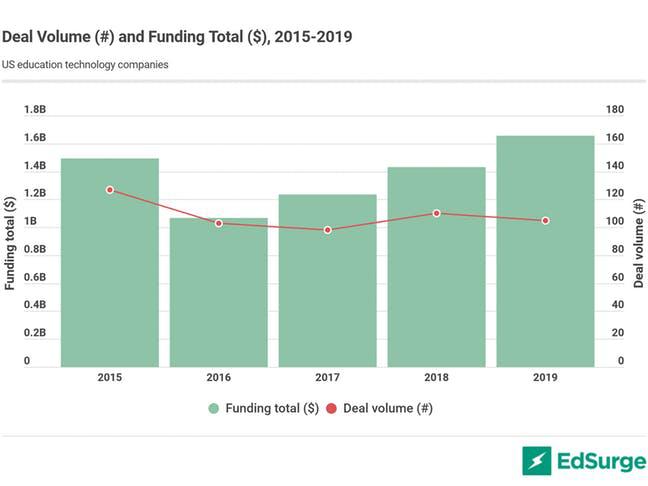 中美在線教育 PK:Coursera 躋身十億美元俱樂部 跟誰學領跑K12在線教育