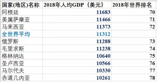2018年各国人均gdp_世界各国人均gdp排名
