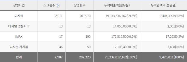 韩国票房狂轰4.69亿,观影人次破942万,林允儿影坛最轰动一次插图(2)
