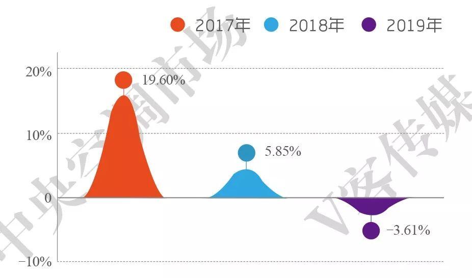 2019年空调销量排行_2018年中国线下空调销量排行榜TOP10