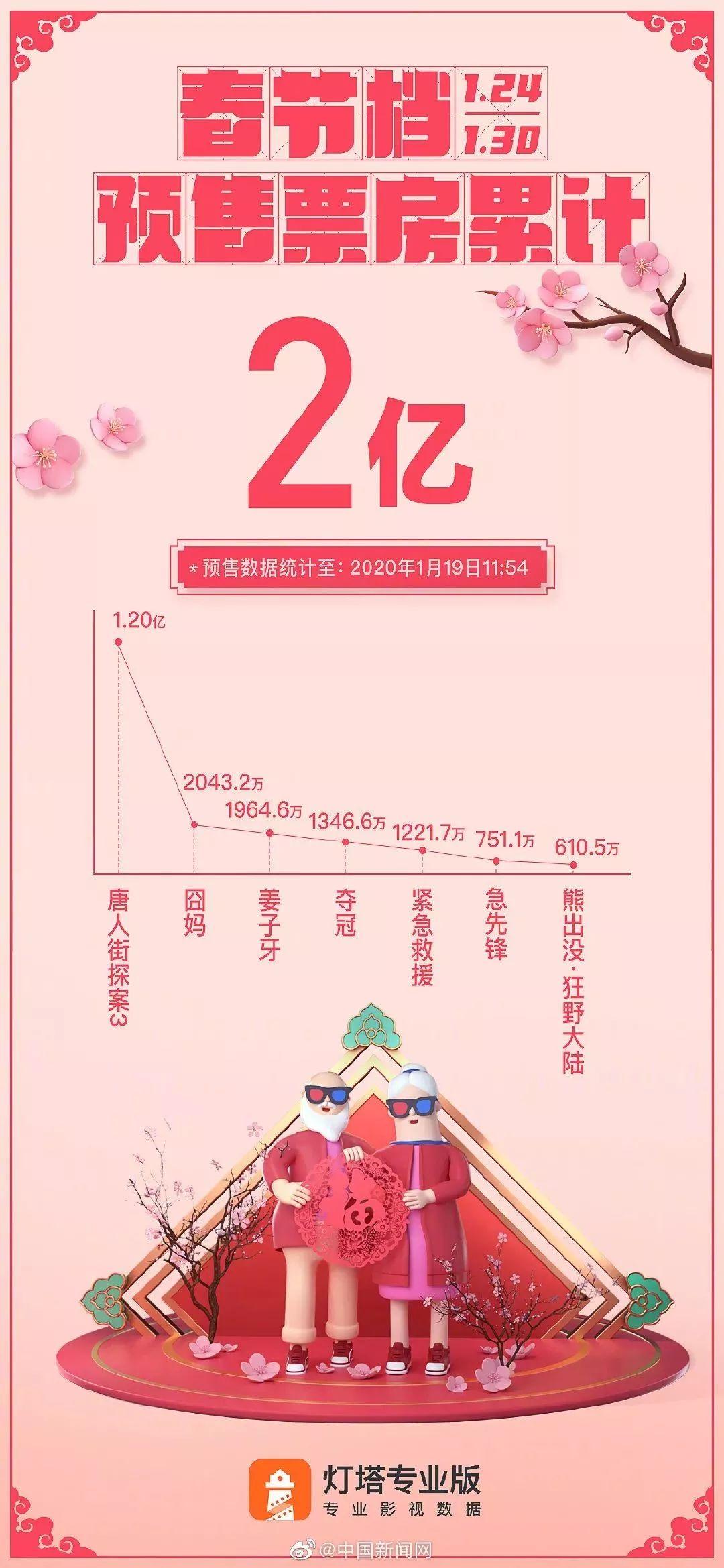2020 票房排行_2020年1月中国电影票房排行榜 总票房22亿 榜首 宠爱 破5亿