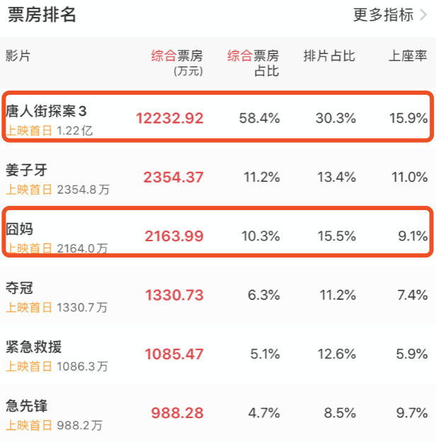 """春节档喜剧大IP对比,""""囧系列""""和""""唐探宇宙"""",你更看好谁?插图(2)"""