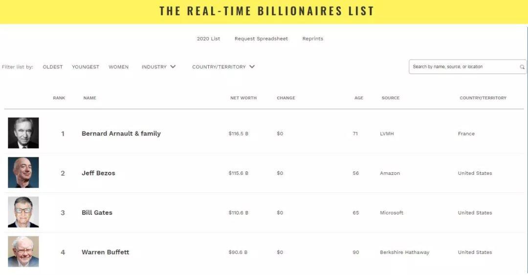 2019世界福布斯排行_2019福布斯中国富豪排行榜最新排名 中国首富十大排