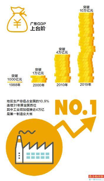 19年上半年广东经济总量_广东涉外经济职业学校