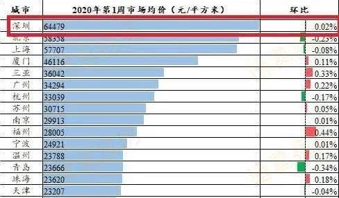 2019年全国物价排行_2019年全国房价排名