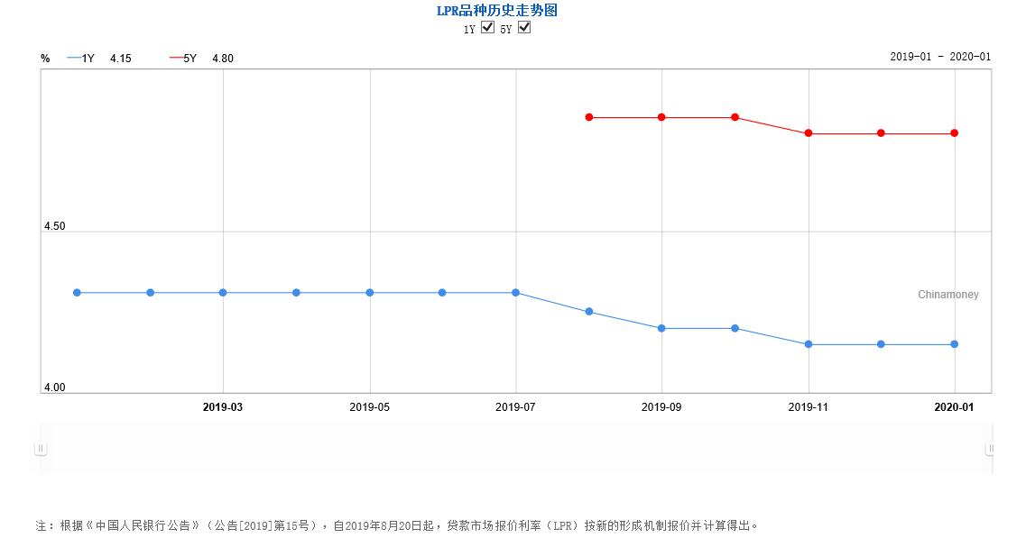 LPR迎来2020年第一次报价  利率连续三个月维持不变